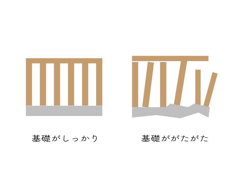 基礎の形の違い