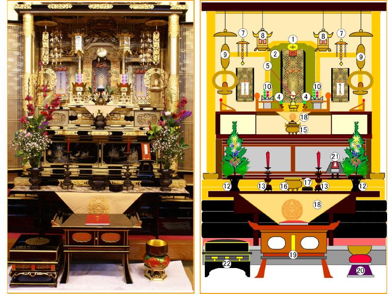仏壇の実用的な五具足の飾り