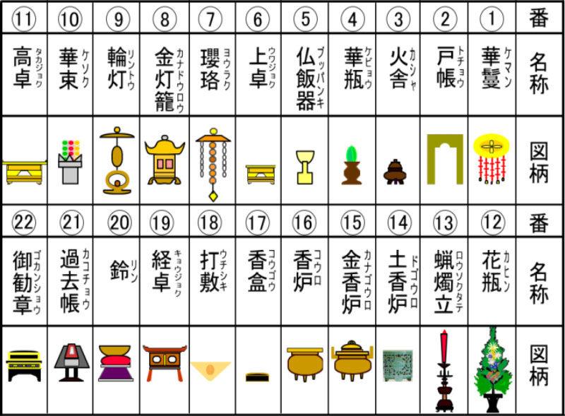 仏壇の中の道具一覧表