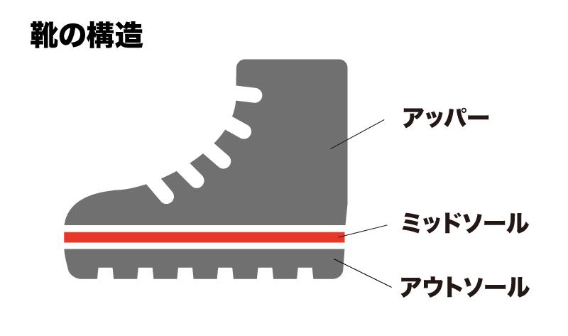 靴の構造図解